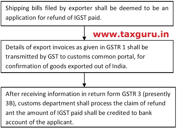 Refund of tax (output tax) paid