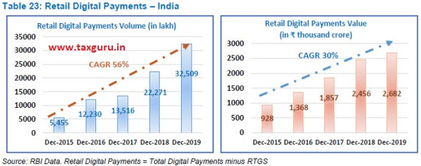 Retail Digital Payment