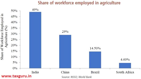 Share of workforce employed in agriculture