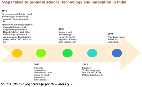 Step taken to promote science, tecnology and innovation in india