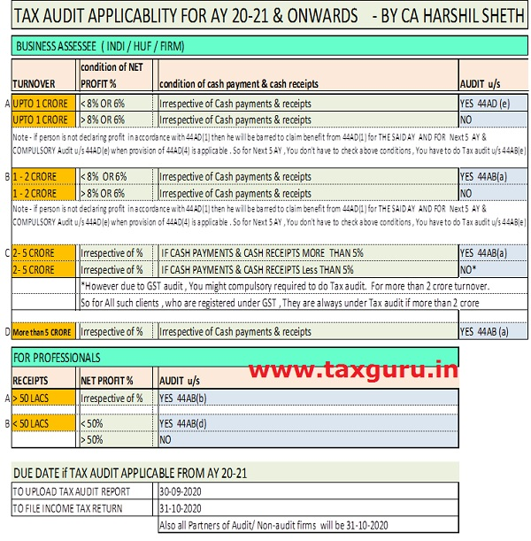 TAX AUDIT APPLCIABLITY FROM AY 20-21.