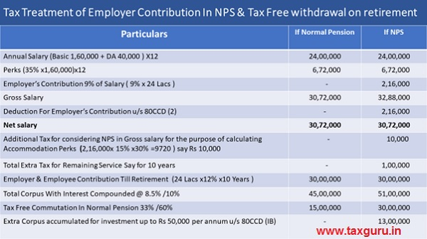 Tax Treatment of Employer Contribution In NPS