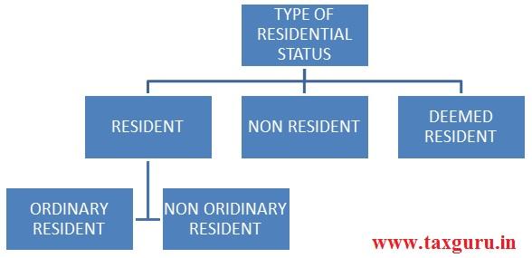 Tyoe of Residental Status