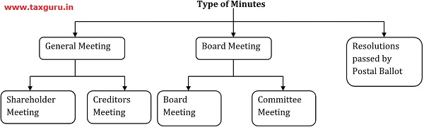 Type of Minutes