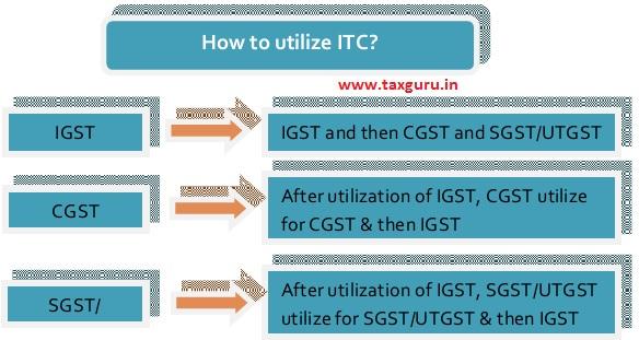 Utilize ITC