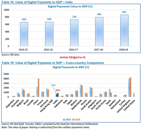 Value of Digital Payment