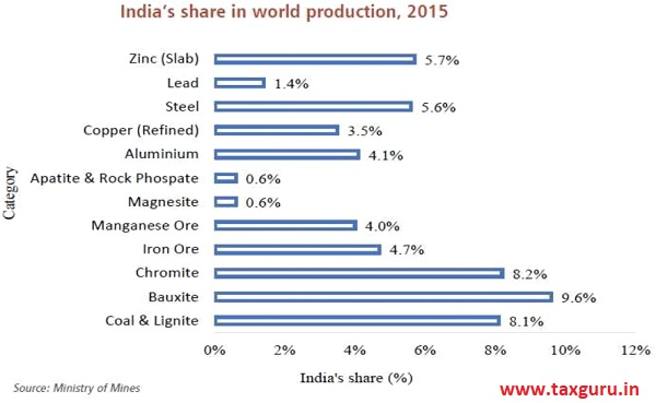 india's share in world producation, 2015