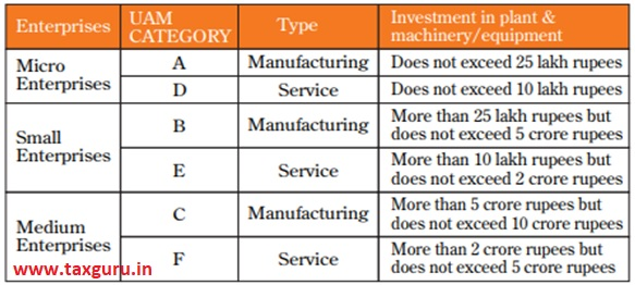 plant & machinery and equipment and the classification criteria