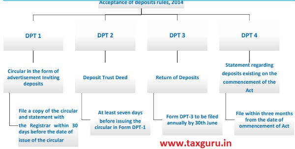 Acceptance of deposits rules, 2014