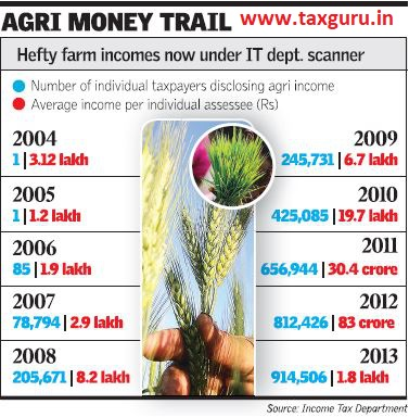 Agri money trial