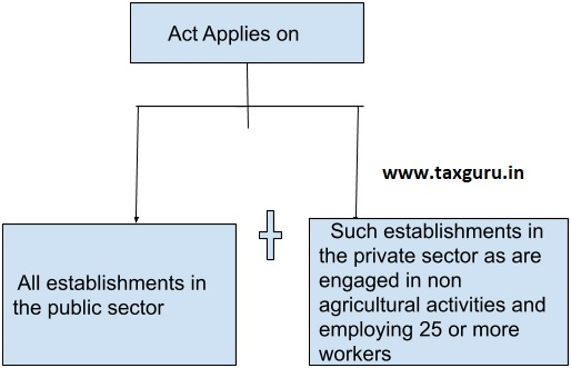Applicability of Act