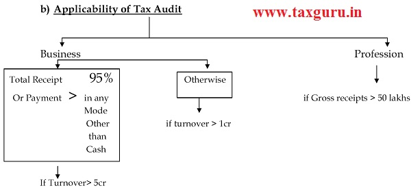 Applicability of Tax Audit