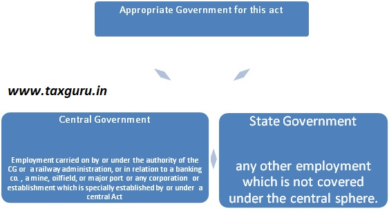Appropriate Government for this act