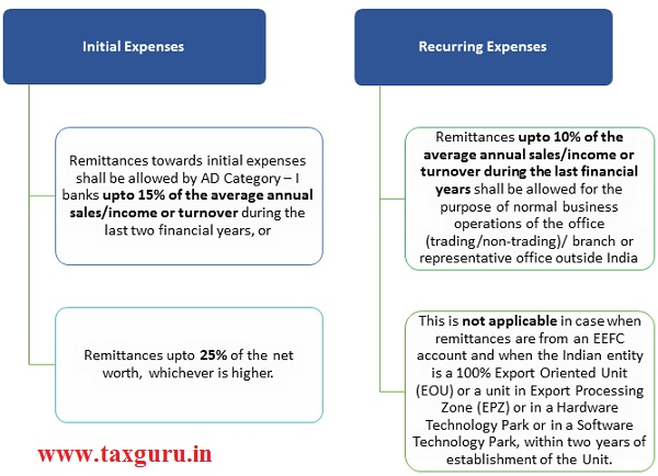 Branch Expenses