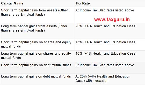Capital Gain Tax Rate