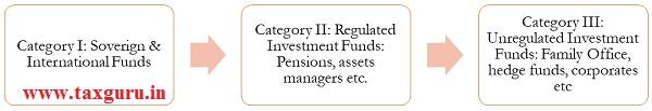 Categories of FPI