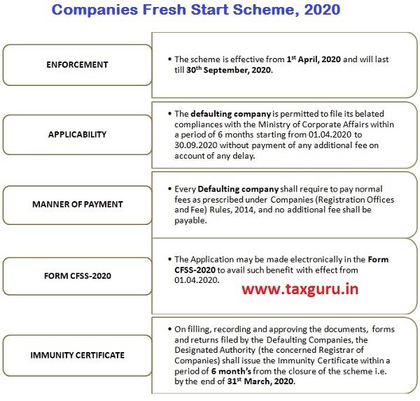 Companies Fresh Start Scheme, 2020