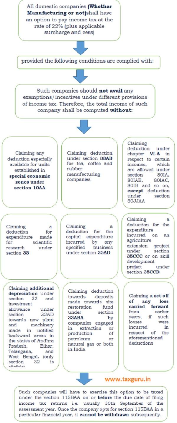 Conditions for eligibility criteria