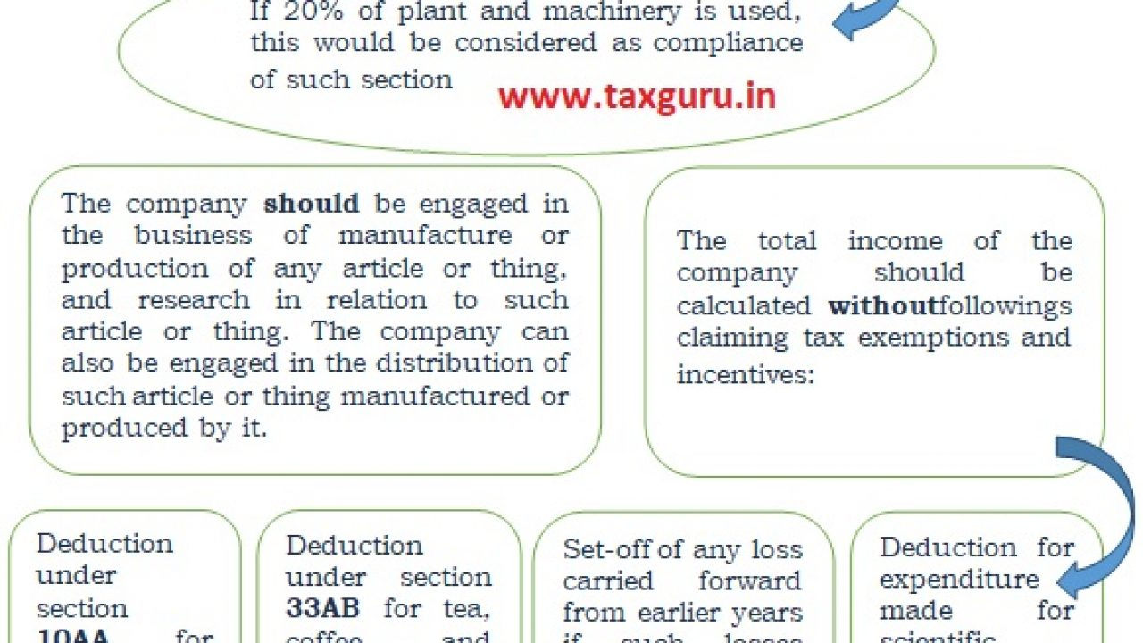 Section 115baa And 115bab New Tax Rate For Companies