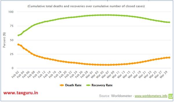 Cumulative number of closed cases