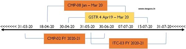 Dates of Taxses