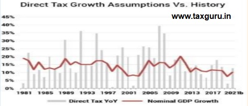 Direct Tax Growth Assumptions Vs. History