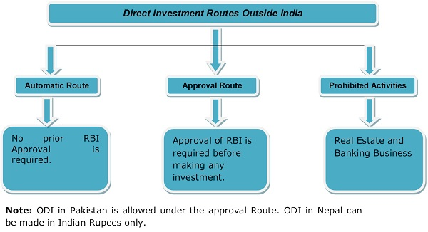 Direct investment Routes Outside India