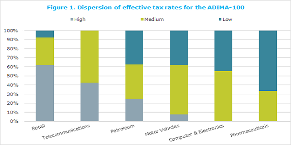 Dispersion of Effective Tax Rate (ETR) of the ADIMA-100