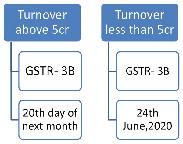 Due dates of GSTR 3B