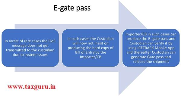 E-gate pass