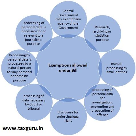 Exemption allowed under Bill