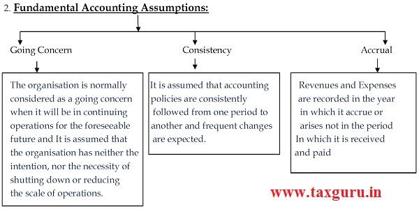 Fundamental Accounting Assumptions