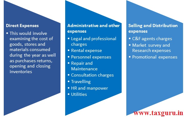 High-risk Expenses in a company may be categorized