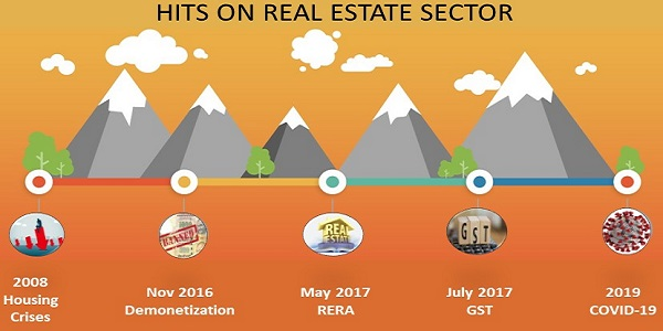 Hits on Real Estate Sector