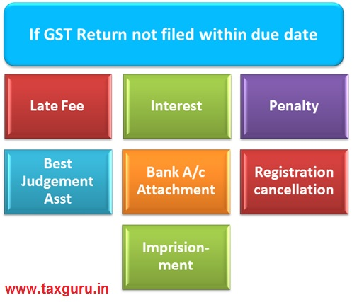 If GST Return not filed within due date