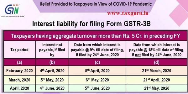 Interest liability for filing Form GSTR-3B