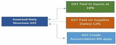 Inverted Duty Structure GST