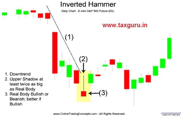 Inverted Hammer Image 2