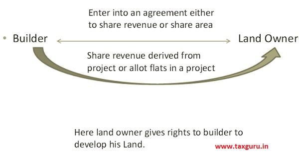 Joint Development Agreement