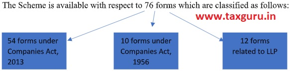 LLP Forms