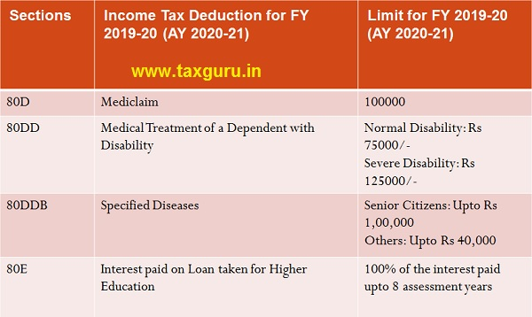 List of Deductions under Chapter VIA Image 2