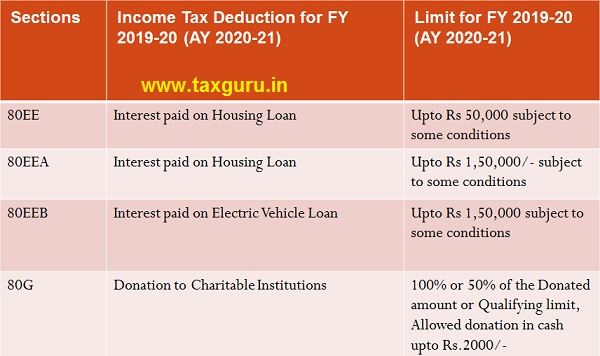 List of Deductions under Chapter VIA Image 3