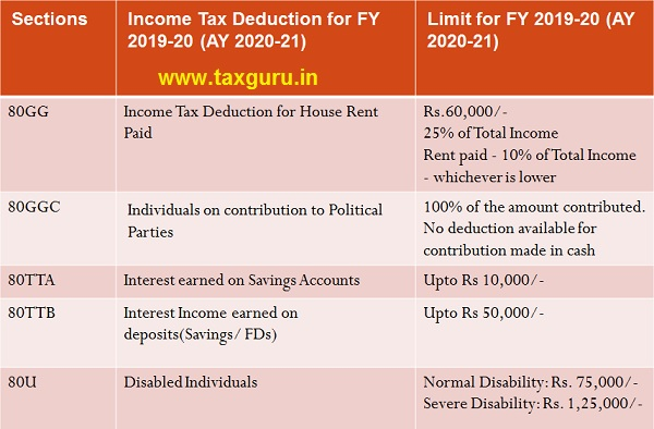List of Deductions under Chapter VIA Image 4