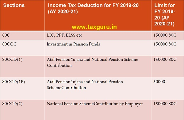 List of Deductions under Chapter VIA
