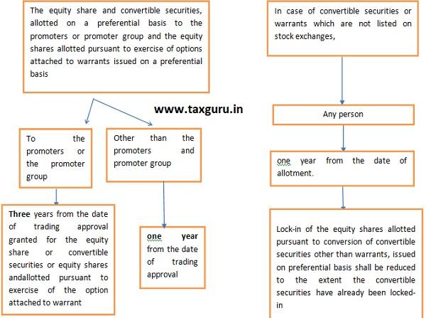 Lock in period as SEBI (ICDR)