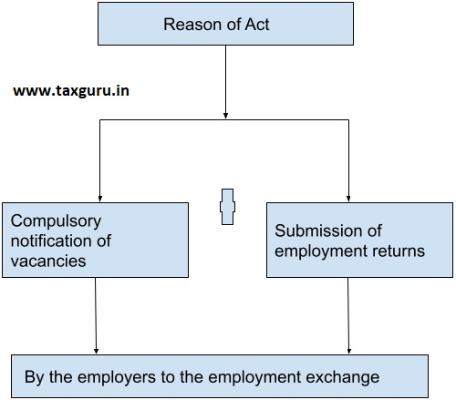 Main Activities of Employment Exchanges