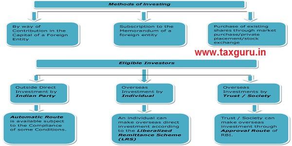 Methods of Investing & Eligible Investors