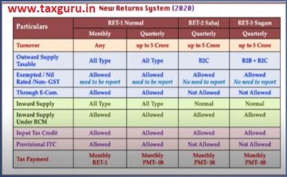 New return system