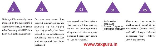 Non -applicability of scheme