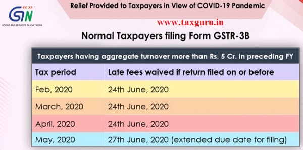 Normal Taxpayer filling form GSTR-3B